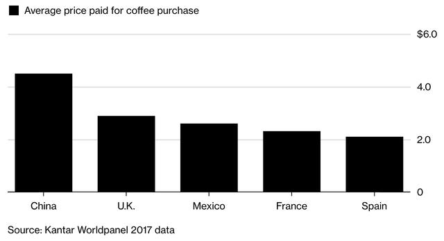Tại sao thị trường cafe của Trung Quốc lại là mỏ vàng đối với Coca-cola và tỷ phú Bill Ackman? - Ảnh 3.