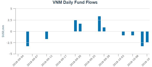 """Hàng trăm tỷ đồng bị rút khỏi các quỹ ETFs trong tuần giao dịch """"dữ dội"""" của TTCK Việt Nam - Ảnh 1."""