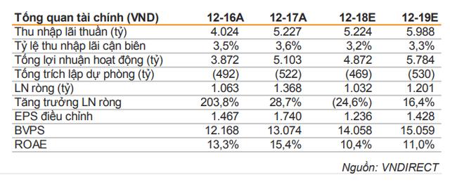 VNDS: LienVietPostBank xem xét tái cấu trúc 1 quỹ tín dụng nhân dân - Ảnh 2.