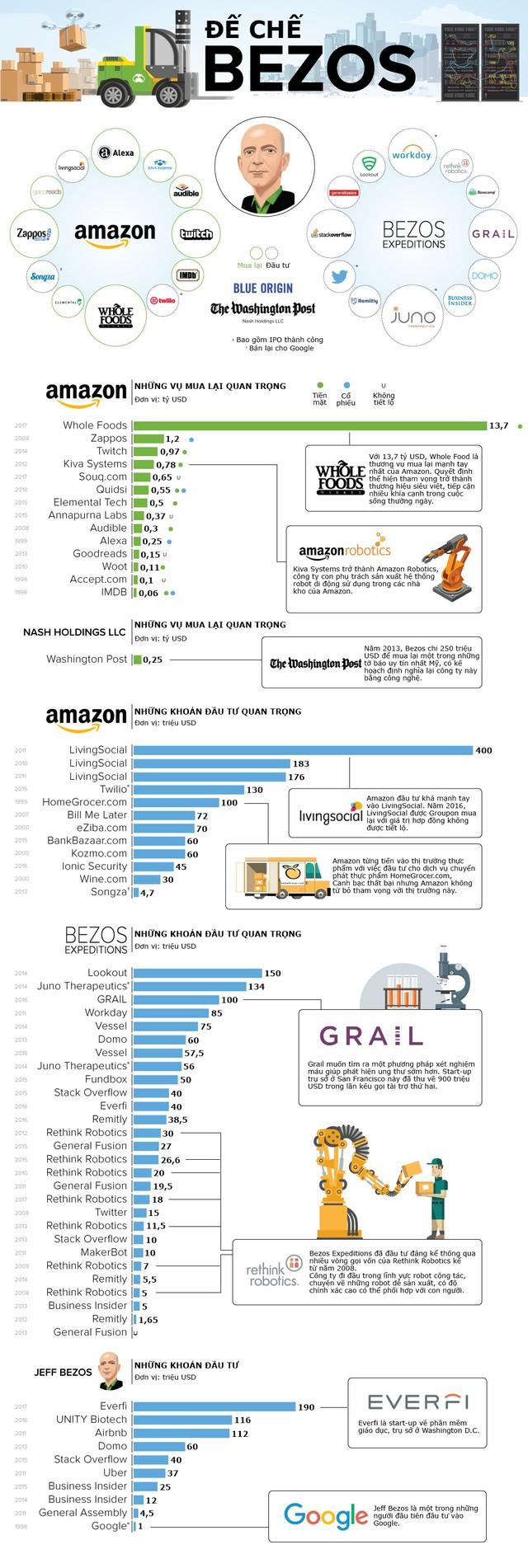 [Infographic] Người giàu nhất Mỹ đầu tư vào những đâu? - Ảnh 1.
