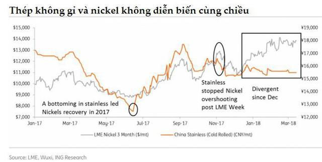 Ngành thép không gỉ toàn cầu lo lắng khi Indonesia tăng mạnh sản lượng - Ảnh 2.