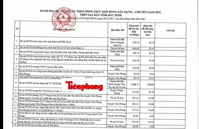 Bắc Ninh đổi hơn 2.600 ha đất lấy 120 dự án BT   - Ảnh 1.