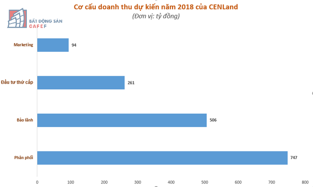 CENLand ước đạt 766 tỷ đồng doanh thu trong quý 4 - Ảnh 2.