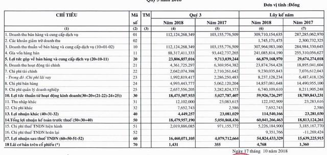 ABT: 9 tháng lãi ròng 55 tỷ đồng tăng 244% so với cùng kỳ - Ảnh 1.
