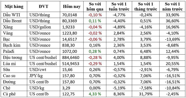 Thị trường ngày 18/10: Giá dầu WTI rớt mạnh xuống dưới 70 USD/thùng - Ảnh 1.
