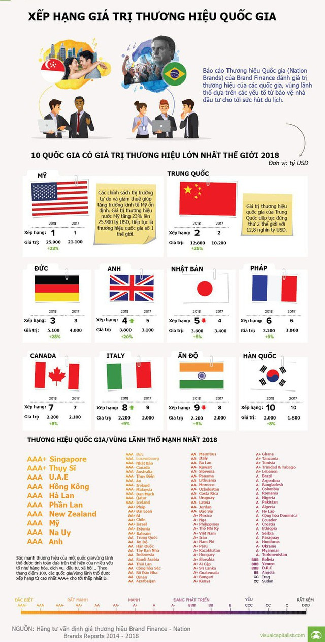 Giá trị thương hiệu của mỗi quốc gia là bao nhiêu? - Ảnh 1.