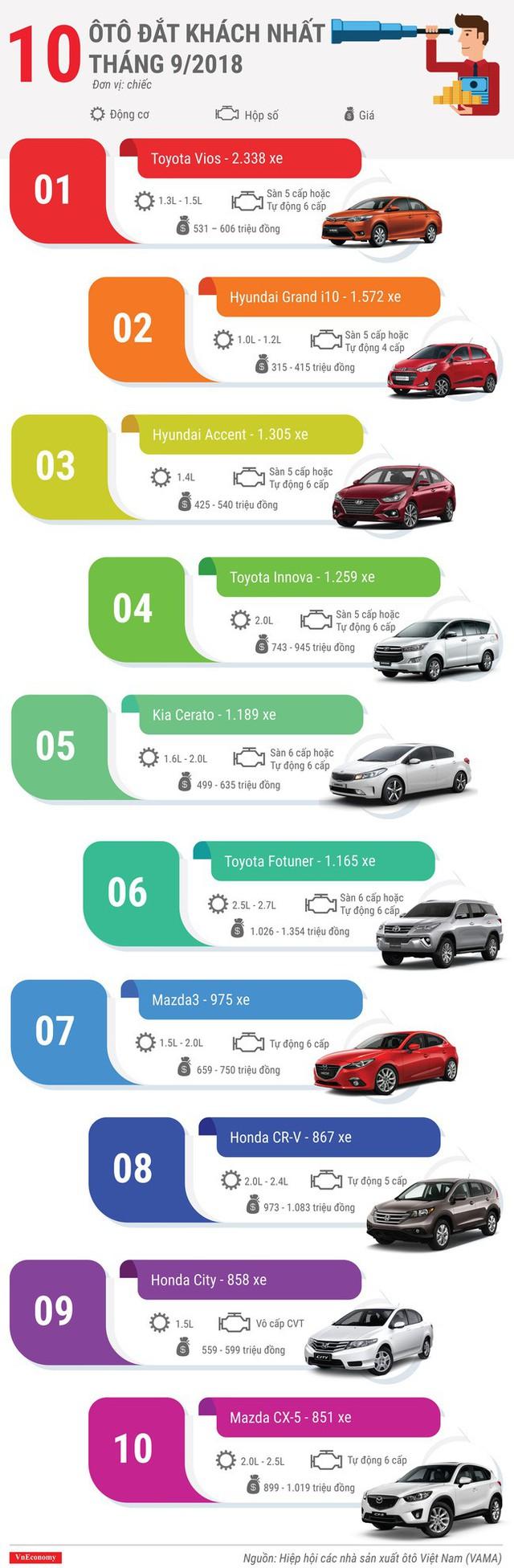 10 ôtô đắt khách nhất tháng 9/2018 - Ảnh 1.