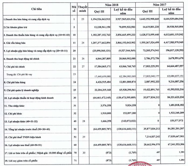 Thép Việt Ý (VIS): Quý 3 lỗ thêm 64 tỷ đồng, 9 tháng lỗ tới 130 tỷ đồng - Ảnh 1.