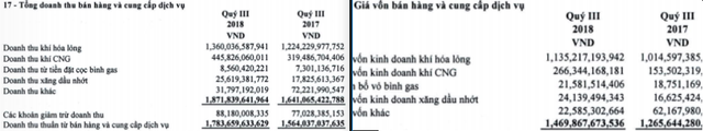 PVGAS South (PGS) báo lãi trước thuế hơn 100 tỷ đồng trong 9 tháng đầu năm, hoàn thành 74% kế hoạch - Ảnh 1.