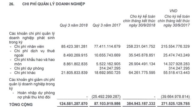 Coteccons (CTD) có gần 4.800 tỷ đồng tiền gửi ngân hàng, LNST 9 tháng tăng nhẹ lên 1.192 tỷ đồng - Ảnh 1.