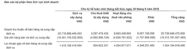 Coteccons (CTD) có gần 4.800 tỷ đồng tiền gửi ngân hàng, LNST 9 tháng tăng nhẹ lên 1.192 tỷ đồng - Ảnh 2.