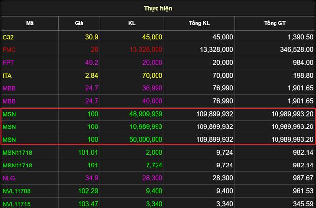 """""""Đại gia"""" Hàn Quốc rót gần 11.000 tỷ đồng mua cổ phiếu Masan trong sáng 2/10 - Ảnh 1."""