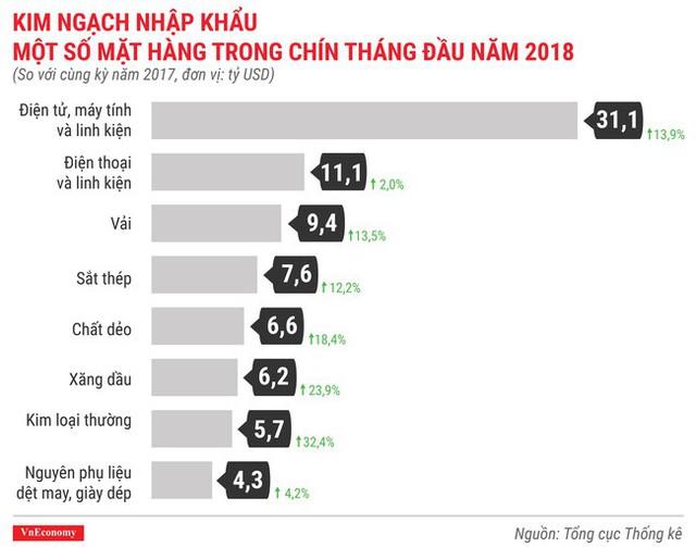 Ấn tượng bức tranh kinh tế quý 3/2018 qua các con số - Ảnh 11.