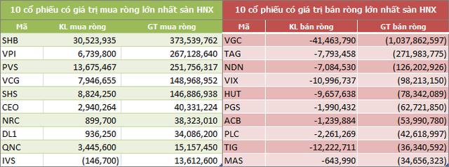 9 tháng đầu năm: Khối ngoại mua ròng 31.680 tỷ đồng trên HOSE - Ảnh 4.