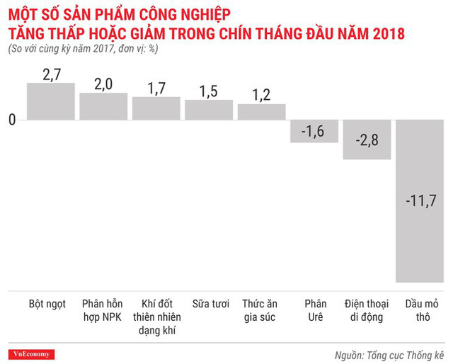 Ấn tượng bức tranh kinh tế quý 3/2018 qua các con số - Ảnh 8.