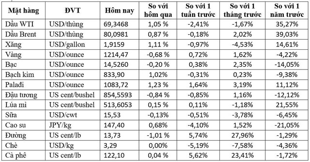 Thị trường ngày 20/10: Dầu, vàng và kim loại công nghiệp đều tăng phiên cuối tuần - Ảnh 1.