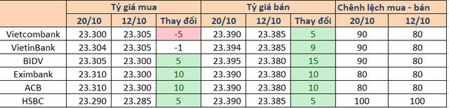 Tỷ giá tuần 15/10-20/10: Chênh lệch tỷ giá mua - bán nhóm Big 4 nới lên 90 đồng - Ảnh 1.