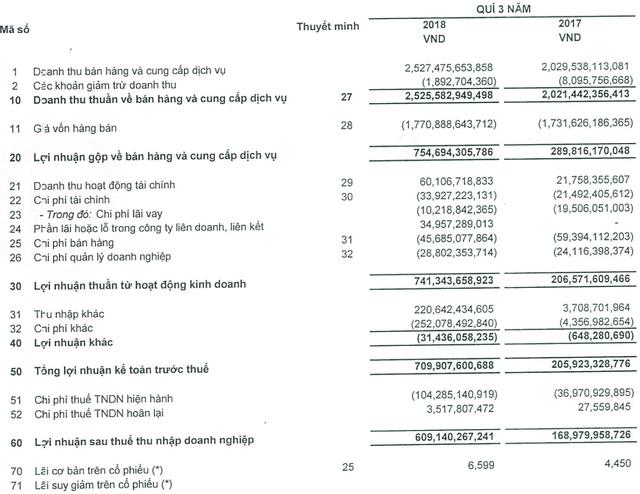 Vĩnh Hoàn báo lãi đột biến hơn 600 tỷ đồng trong quý 3, cổ phiếu lập đỉnh mới - Ảnh 1.