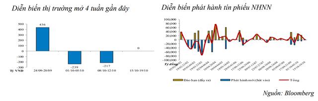 Thanh khoản hệ thống eo hẹp, lãi suất liên ngân hàng tăng trở lại - Ảnh 1.