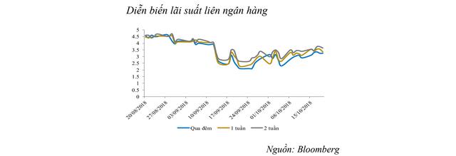 Thanh khoản hệ thống eo hẹp, lãi suất liên ngân hàng tăng trở lại - Ảnh 2.