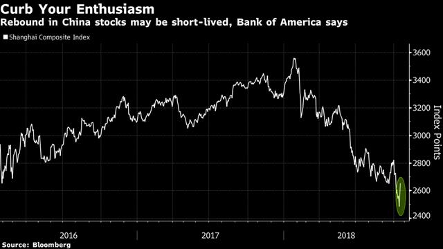 Bank of America cảnh báo hiểm họa sau cú phục hồi mạnh nhất trong 2 năm của chứng khoán Trung Quốc - Ảnh 1.