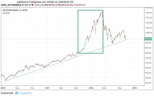 Vượt qua DowJones, Nikkei225, Kospi…Vn-Index là chỉ số chứng khoán tăng trưởng mạnh nhất Thế giới trong 1 năm qua - Ảnh 2.