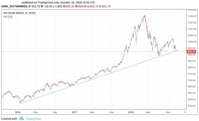 """Vn-Index vừa """"thủng"""" trendline tăng trưởng dài hạn, nhưng nhiều điểm sáng vẫn xuất hiện trong phiên 24/10 - Ảnh 1."""