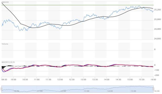 Có lúc giảm gần 550 điểm, Dow Jones phục hồi mạnh mẽ cuối phiên - Ảnh 1.