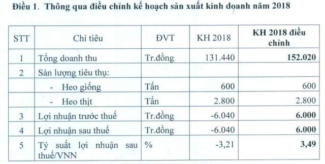 Chăn nuôi Phú Sơn điều chỉnh kế hoạch kinh doanh từ lỗ sang lãi, trình phương án tạm ứng cổ tức tỷ lệ 50% - Ảnh 1.