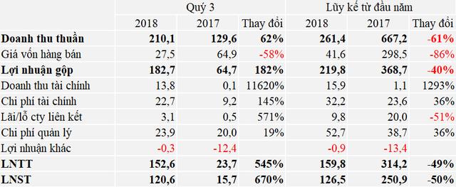Bàn giao dự án nhà ở, Văn Phú Invest báo lãi gấp gần 8 lần trong quý 3/2018 - Ảnh 1.