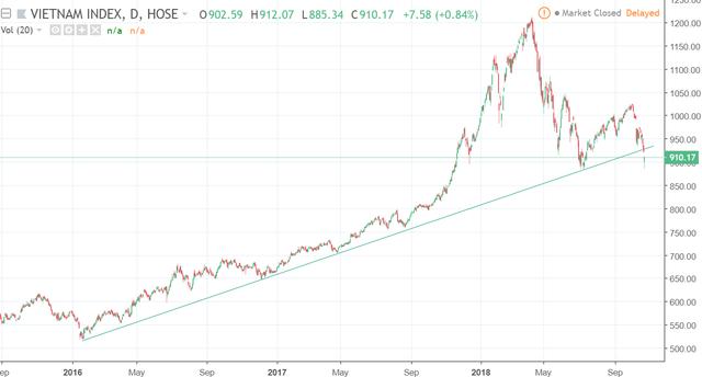 Thị trường có thể sớm xuất hiện nhịp hồi kỹ thuật trước khi trở lại vùng 885 điểm? - Ảnh 1.