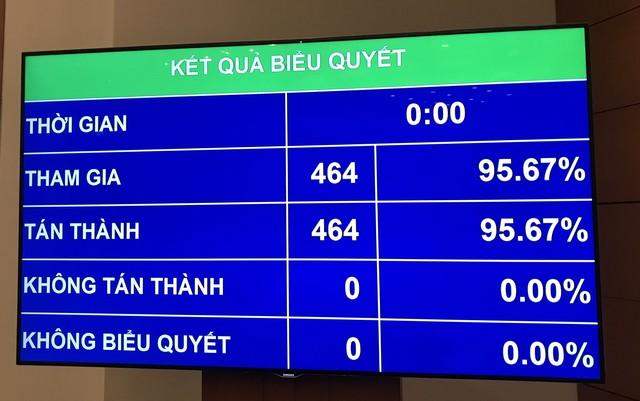 Công bố kết quả lấy phiếu tín nhiệm: Chủ tịch Quốc hội Nguyễn Thị Kim Ngân đạt tín nhiệm cao nhất - Ảnh 3.
