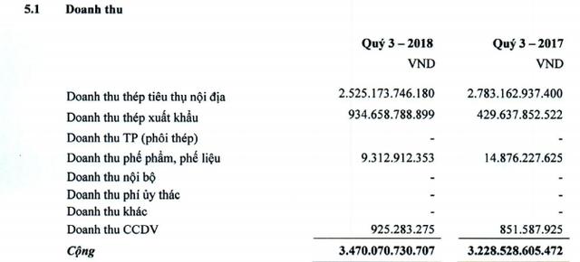 Giá vốn tăng cao, Thép Pomina báo lãi quý 3 chỉ bằng 11% so với cùng kỳ - Ảnh 1.
