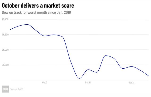 Bank of America cảnh báo: 14 trên 19 dấu hiệu của thị trường con gấu đã bắt đầu xuất hiện - Ảnh 1.