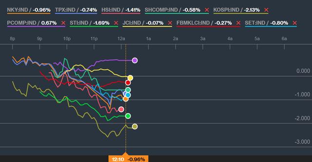 Áp lực bán tăng dần về cuối phiên sáng, Vn-Index tiếp tục mất hơn 4 điểm - Ảnh 1.
