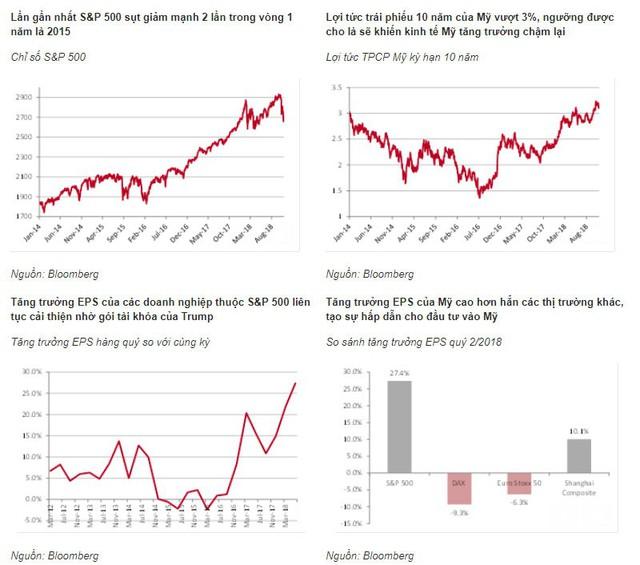 Đây là những gì sẽ xảy ra khi thị trường chứng khoán toàn cầu lao đốc - Ảnh 1.
