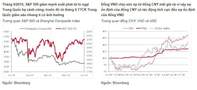 Đây là những gì sẽ xảy ra khi thị trường chứng khoán toàn cầu lao đốc - Ảnh 4.