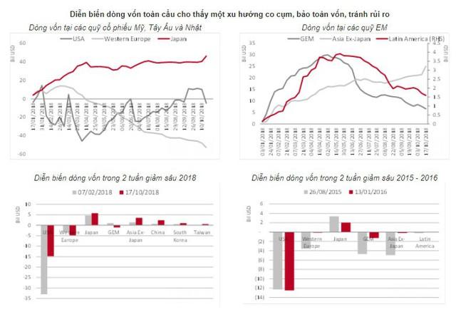 Đây là những gì sẽ xảy ra khi thị trường chứng khoán toàn cầu lao đốc - Ảnh 5.
