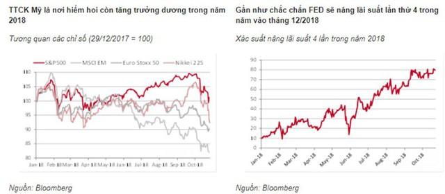 Đây là những gì sẽ xảy ra khi thị trường chứng khoán toàn cầu lao đốc - Ảnh 2.