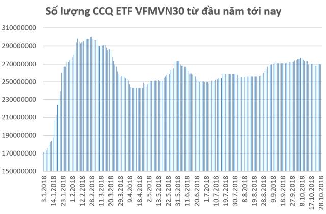 Thị trường biến động mạnh, các quỹ ETFs tiếp tục bị rút vốn trong tuần giao dịch 22-26/10 - Ảnh 1.