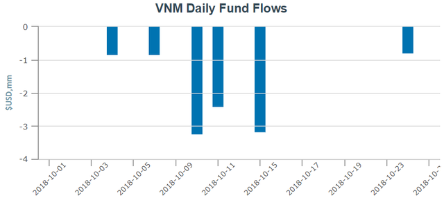 Thị trường biến động mạnh, các quỹ ETFs tiếp tục bị rút vốn trong tuần giao dịch 22-26/10 - Ảnh 2.