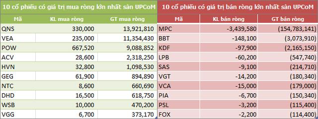 Tuần 22-26/10: Khối ngoại tiếp tục bán ròng 461 tỷ đồng, nhóm bluechip vẫn bị xả mạnh - Ảnh 5.