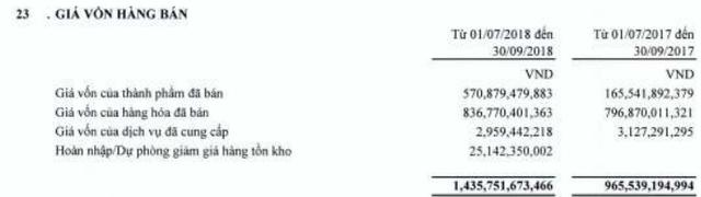 Giá vốn tăng cao, Thép Tiến Lên (TLH) báo lãi quý 3/2018 giảm 55% so với cùng kỳ - Ảnh 1.