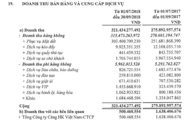 Saigon Ground Services (SAGS) báo lãi 210 tỷ đồng trong 9 tháng đầu năm, hoàn thành 94% kế hoạch - Ảnh 1.