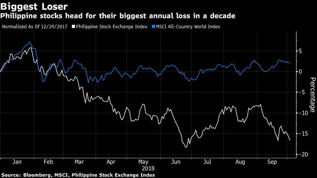 Thị trường chứng khoán tệ nhất thế giới vẫn quá đắt để mua - Ảnh 1.