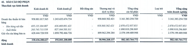 Bán xe Toyota kém hẳn so với cùng kỳ, Phú Tài (PTB) vẫn báo lãi 313 tỷ đồng 9 tháng nhờ kinh doanh gỗ, đá khởi sắc - Ảnh 2.
