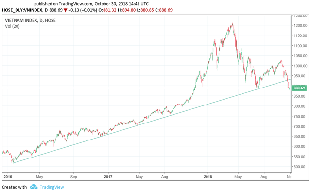 Thị trường sẽ xuất hiện nhịp hồi phục kỹ thuật sau 9 phiên điều chỉnh liên tiếp? - Ảnh 2.