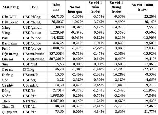 Thị trường ngày 30/10: Mối lo về Trung Quốc kéo giá cao su giảm xuống thấp nhất 25 tháng - Ảnh 1.