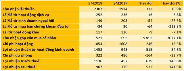 Giảm mạnh dự phòng rủi ro, LNTT trong quý 3 của Eximbank tăng vọt, gấp 3,6 lần cùng kỳ - Ảnh 1.