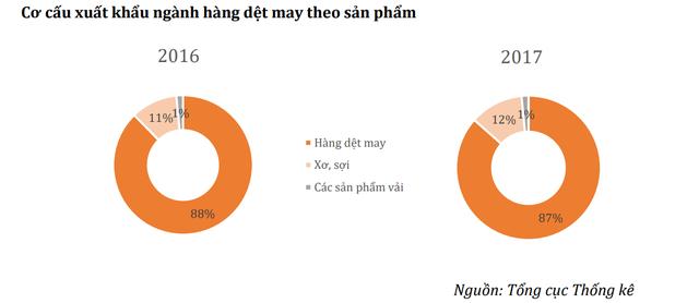 Căng thẳng thương mại Mỹ - Trung leo thang, cơ hội cho ngành dệt may Việt Nam - Ảnh 2.